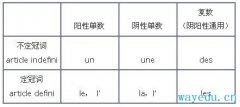 法语学习之法语定冠词和不定冠词