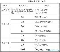 阿拉伯语语法学习 >> 第十一讲 从属名词