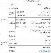 阿拉伯语语法学习 >> 第十二讲 虚词词汇用法比较