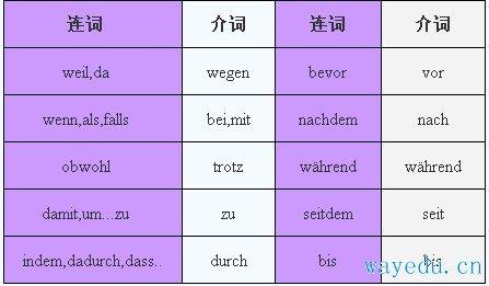 德语辅导:德语句型转