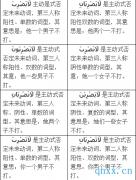 阿拉伯语语法讲解:
